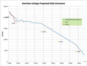 Projected CO2 Emissions