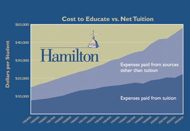 Cost to Educate vs. Net Tuition