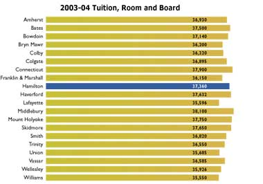 2003-04 Tuition, Room and Board